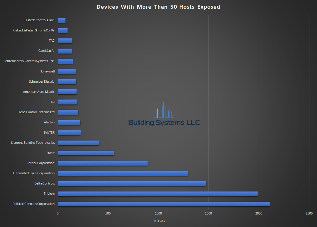 BACnet Vendor Report - July 2018