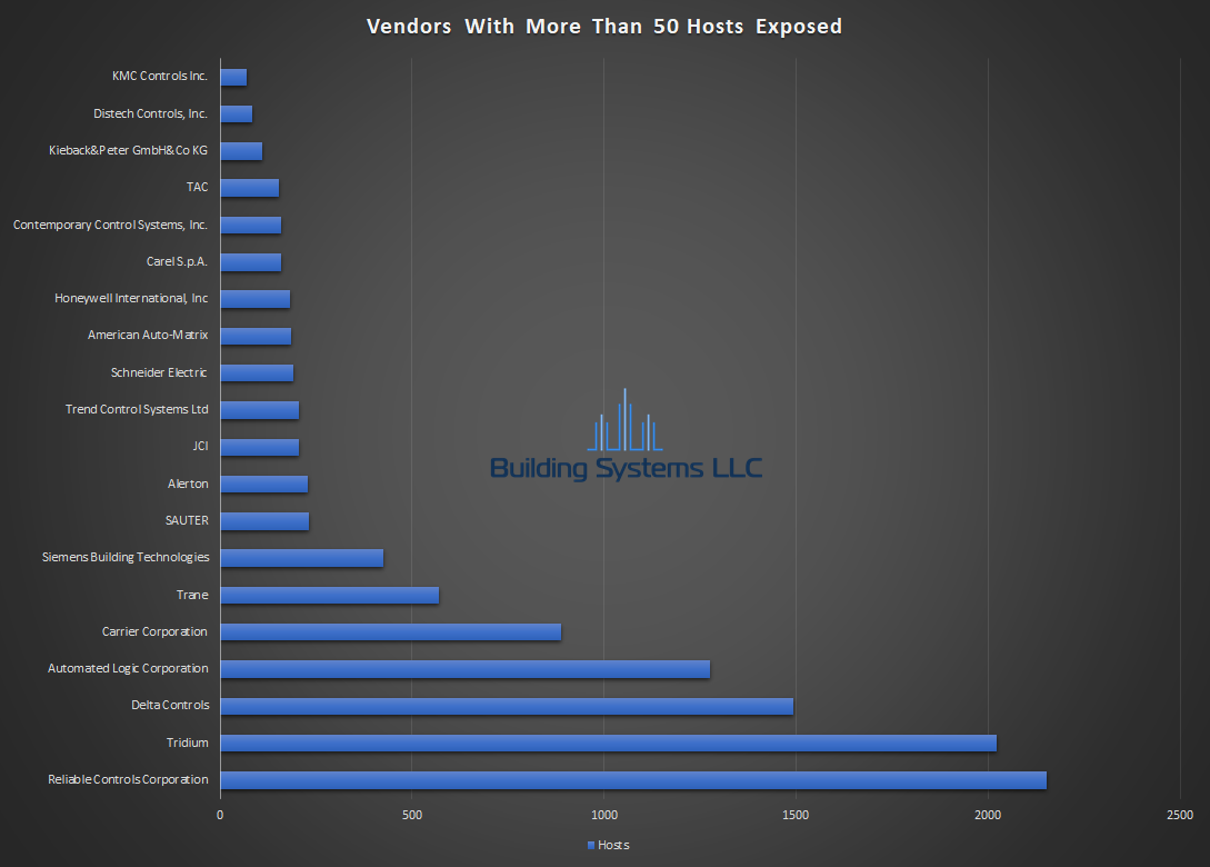 BACnet Vendor Report - August 2018