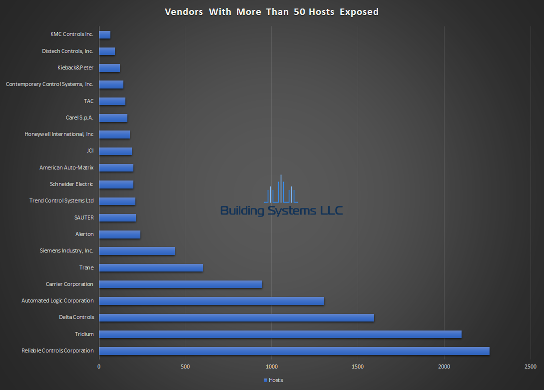 BACnet Vendor Report - September 2018