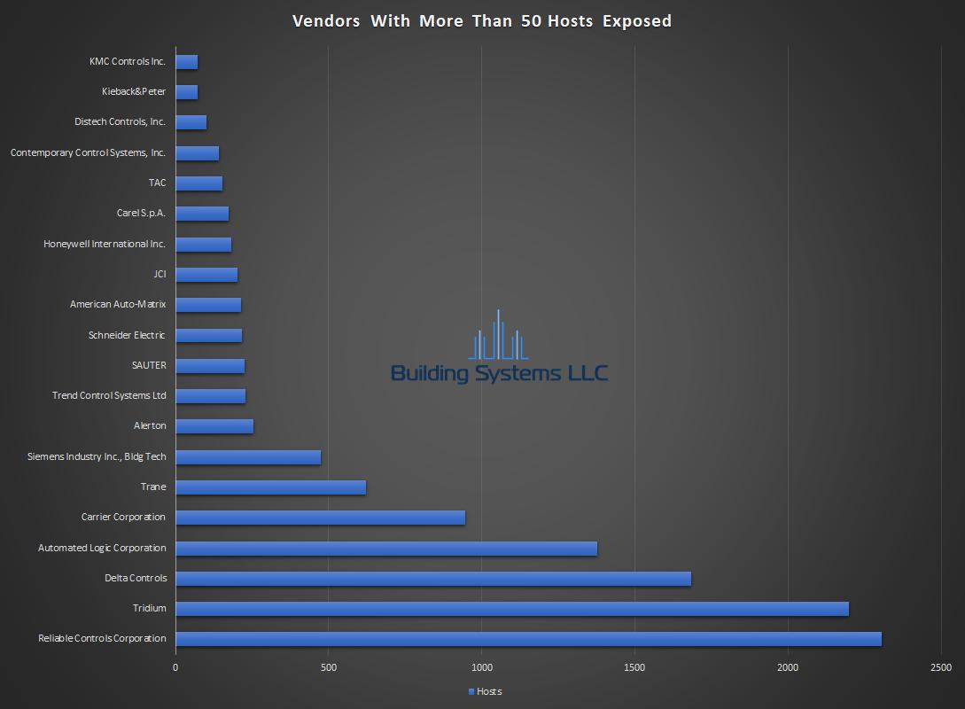 BACnet Vendor Report - October 2018