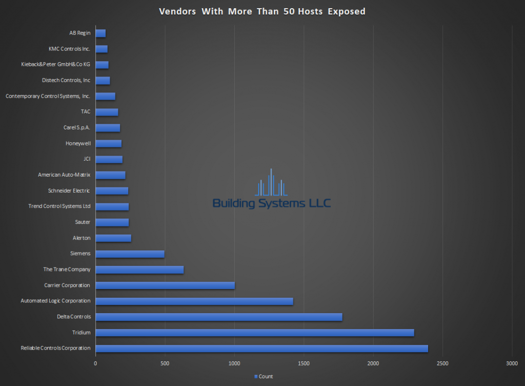 BACnet Vendor Report - December 2018
