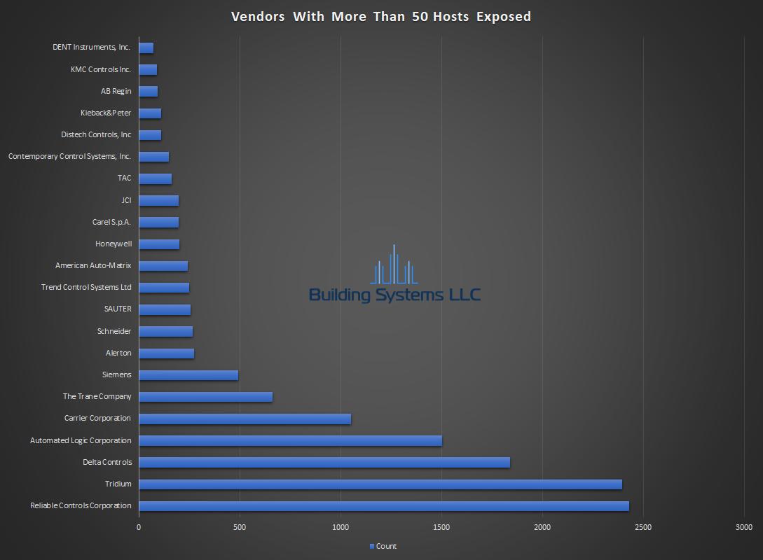 BACnet Vendor Report - Febuaray 2019