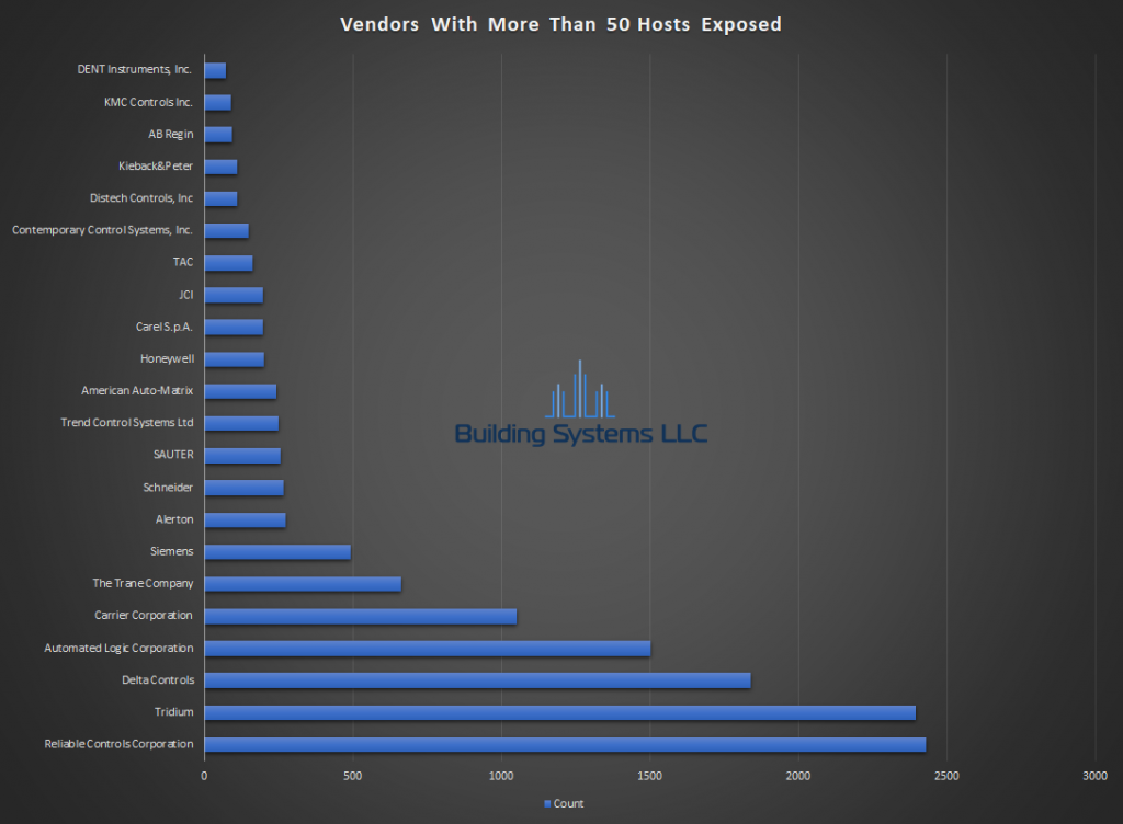 BACnet Vendor Report - Febuaray 2019
