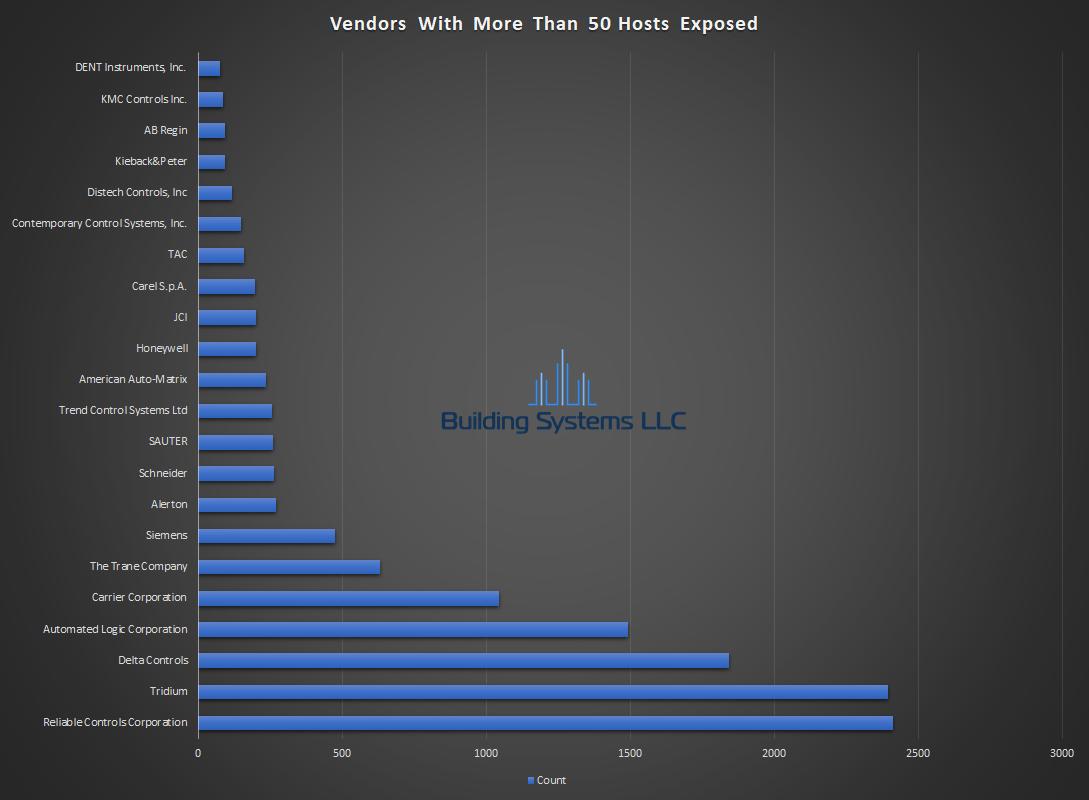 BACnet Vendor Report - March 2019