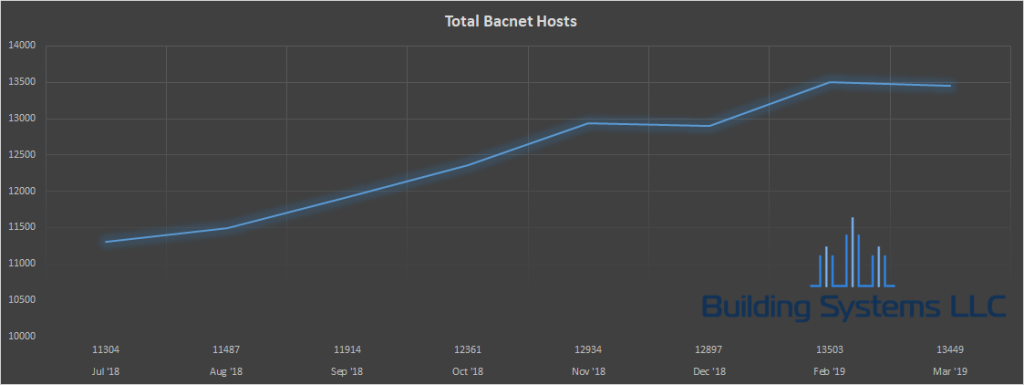 Total number of BACnet devices by month