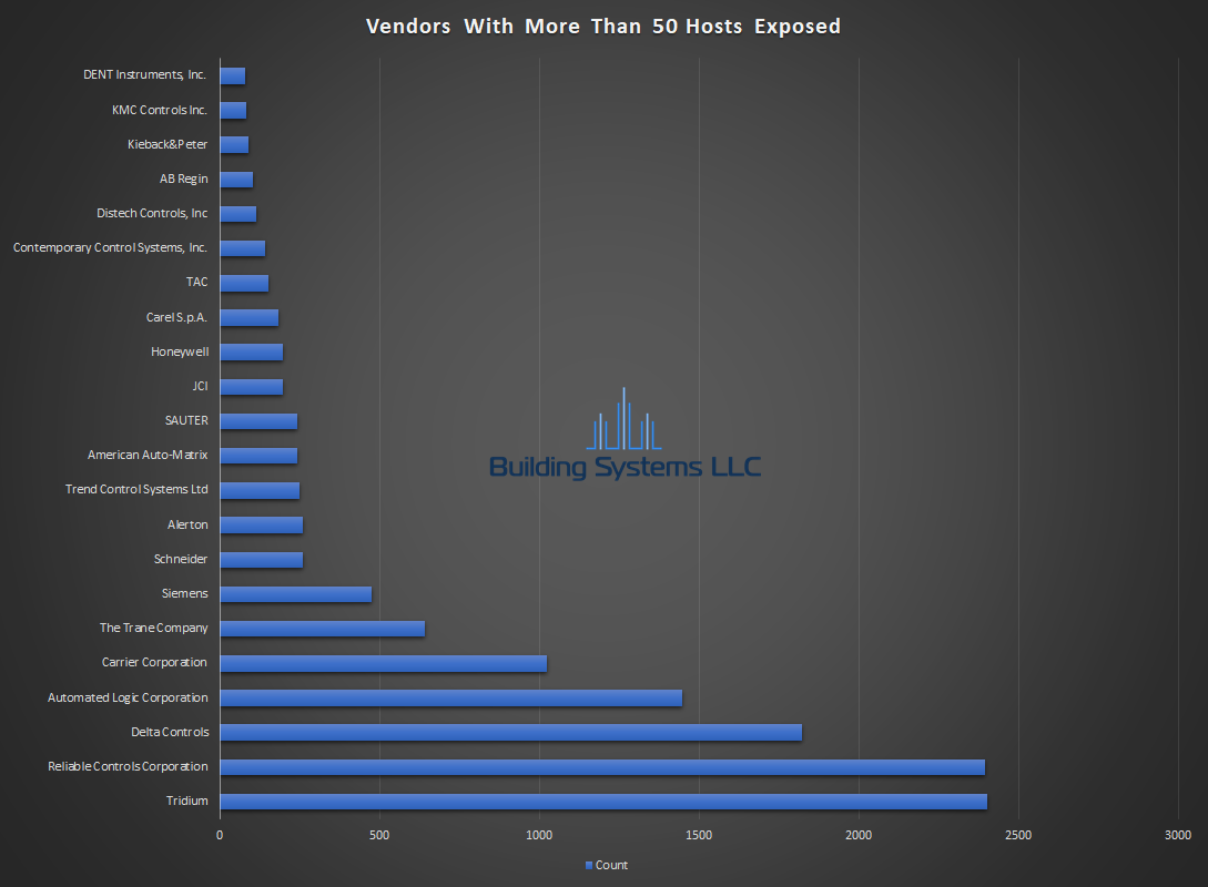 BACnet Vendor Report - April 2019