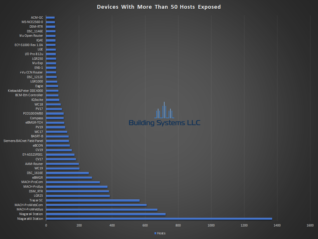 BACnet Device Report - May 2019