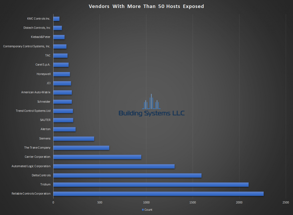 BACnet Vendor Report - March 2019