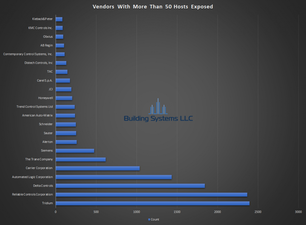 BACnet Vendor Report -June 2019