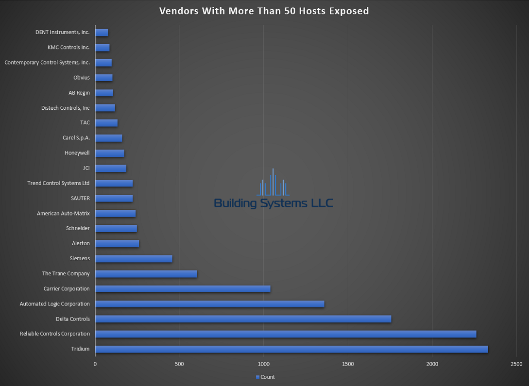 BACnet Vendor Report -July 2019