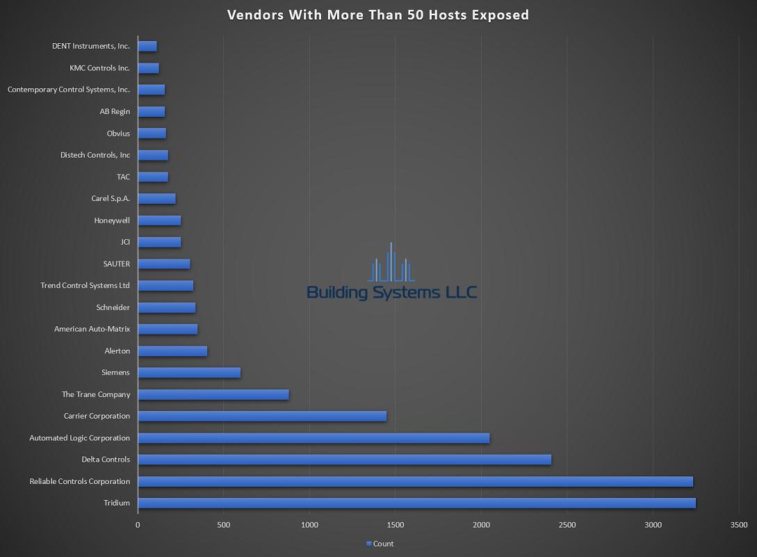 BACnet Vendor Report - August 2019