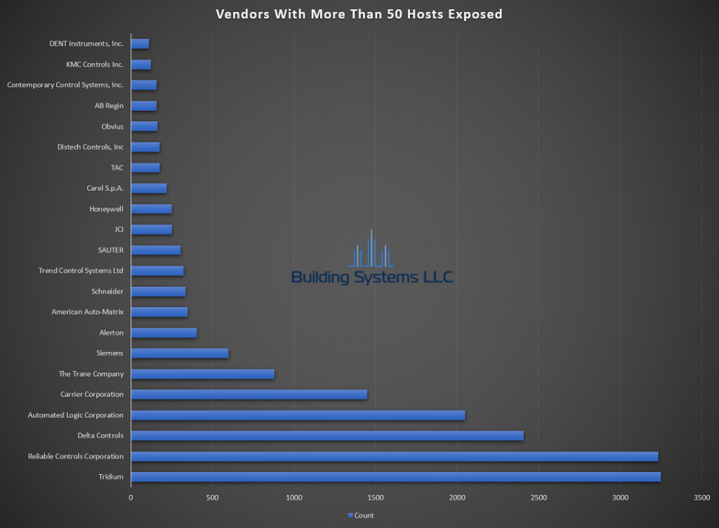 BACnet Vendor Report - August 2019