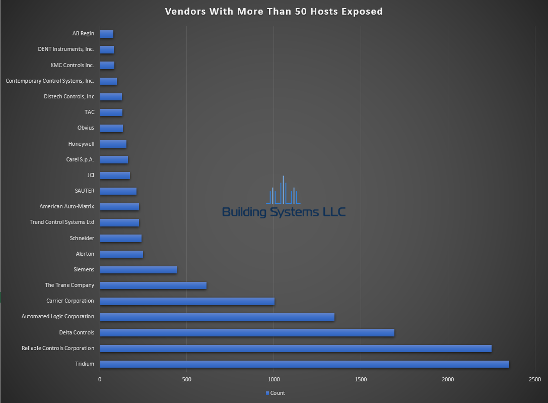 BACnet Vendor Report - September 2020