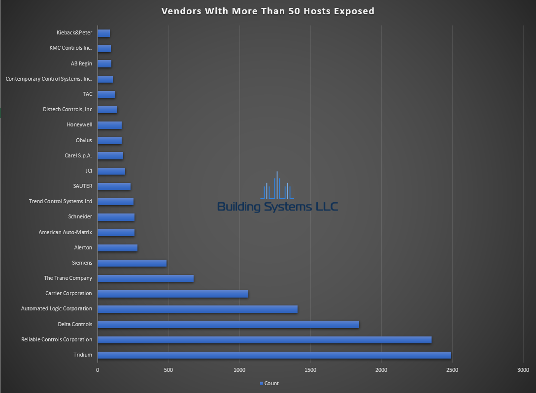 BACnet Vendor Report - November 2020