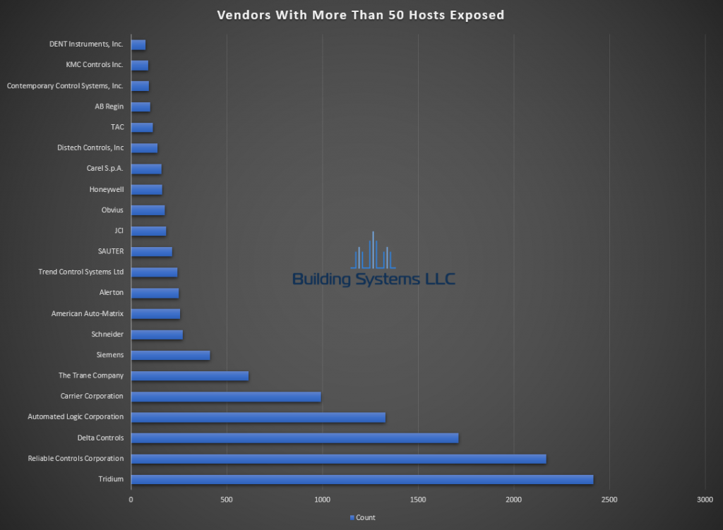 BACnet Vendor Report - January 2020