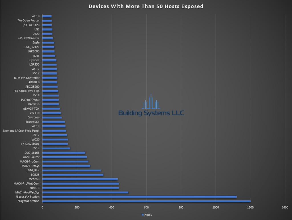 BACnet Device Report - December 2019