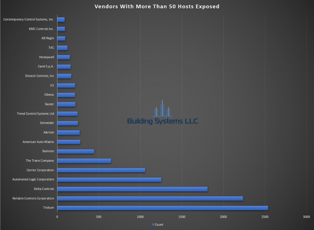 BACnet Vendor Report - April 2020