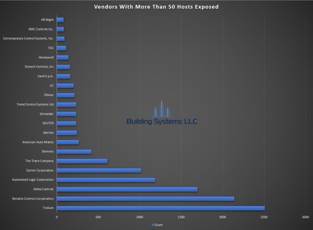 BACnet Vendor Report - June 2020