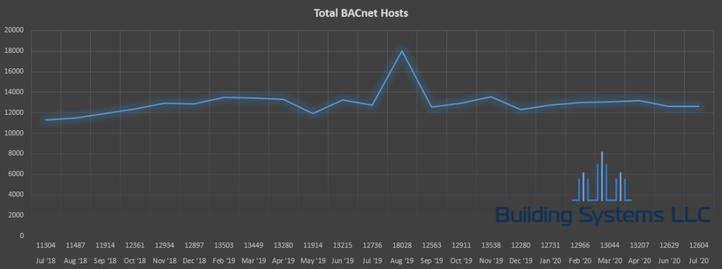 Total BACnet Devices Trend